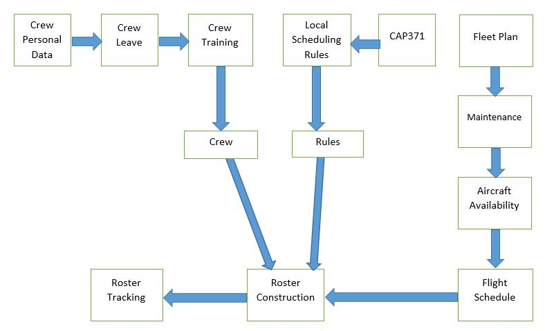 Crew Roster Process